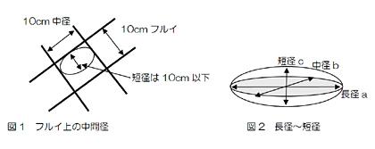 玉石径はコア長の3倍 | 中国地質...